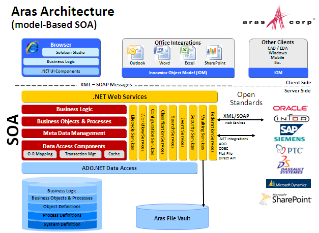 Aras Model Based SOA Platform
