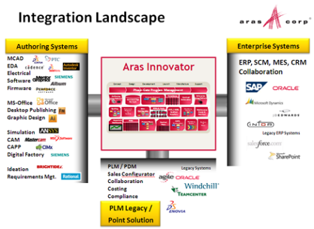 Aras PLM Integration